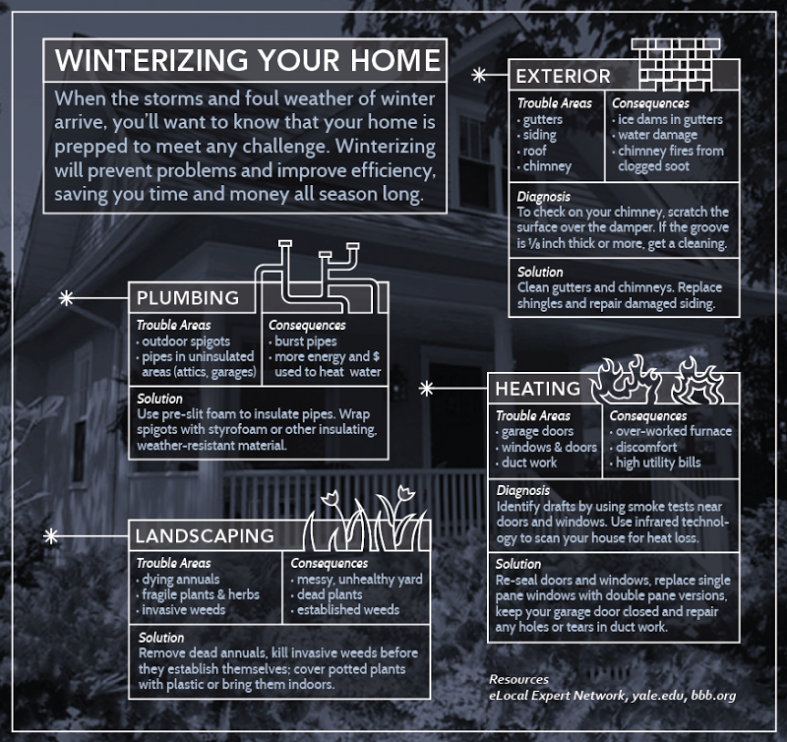 Winterizing Your Home Checklist New Pricing Bob Zhong